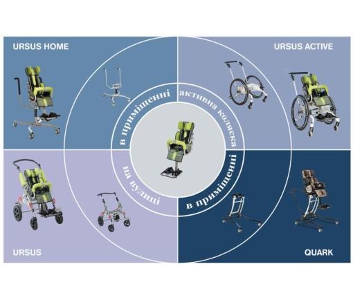 Спеціальний візок URSUS модифікації