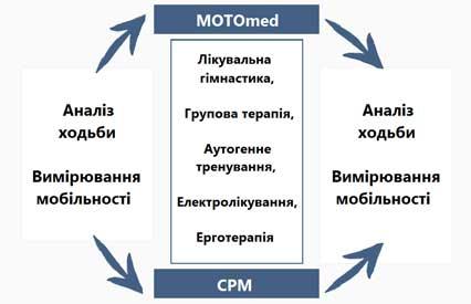 Схема порівняння CPM та MOTOmeda